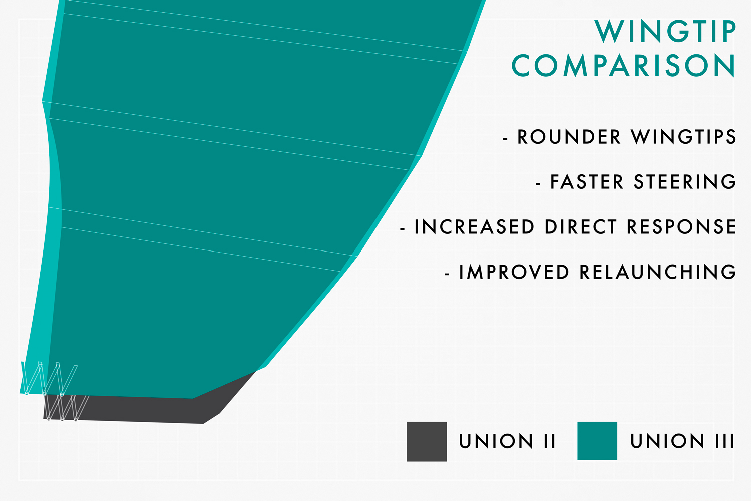 BEHIND THE DESIGN -THE NEW UNION III 8