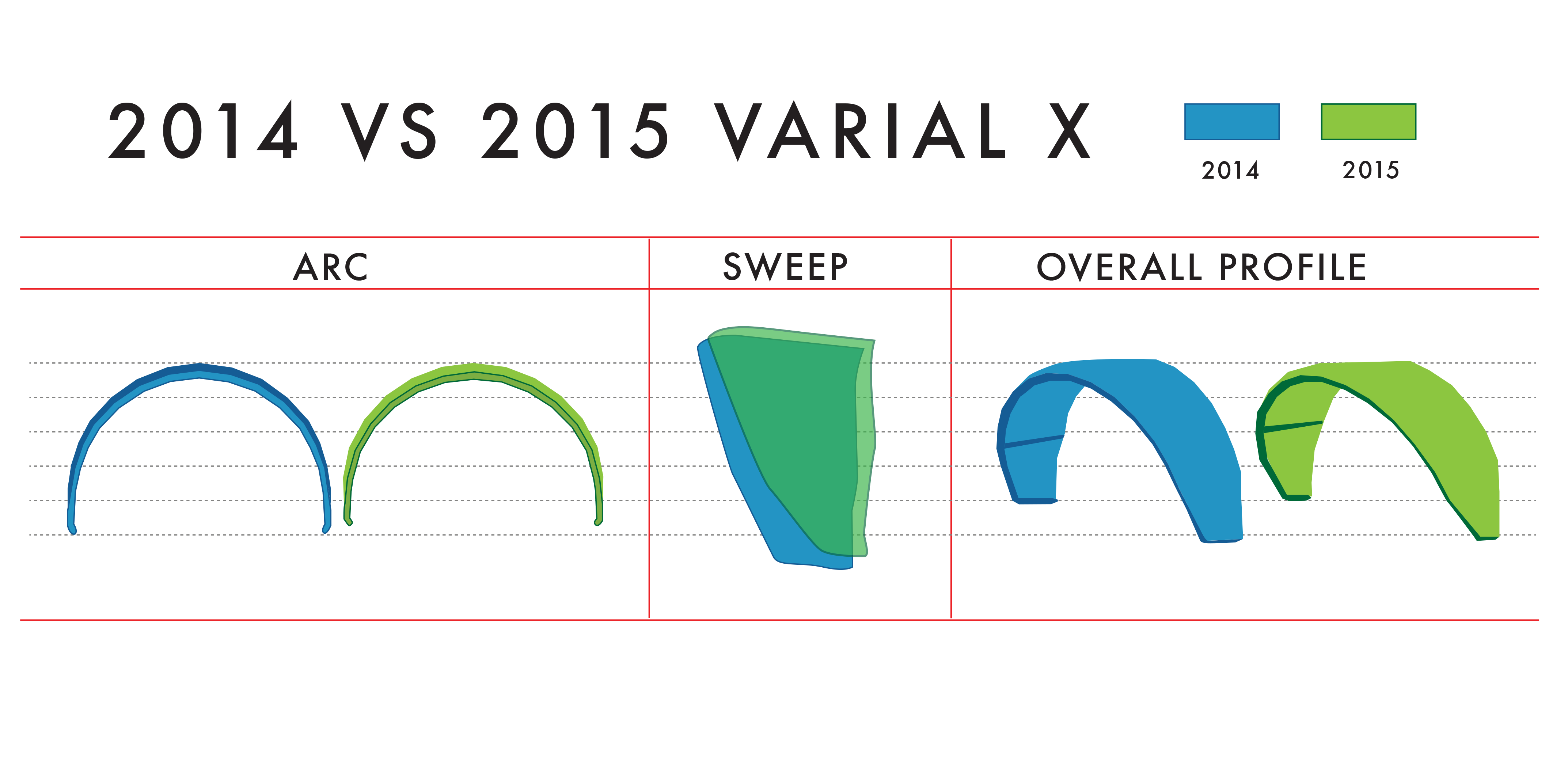 THE VARIAL X – 2015 VS 2014 1